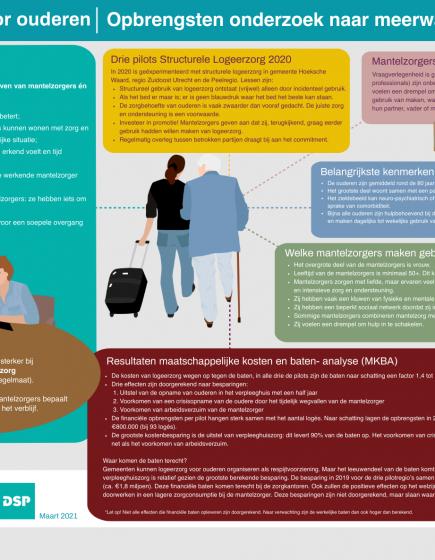 Factsheet Logeerzorg voor ouderen – Opbrengsten onderzoek naar meerwaarde logeerzorg